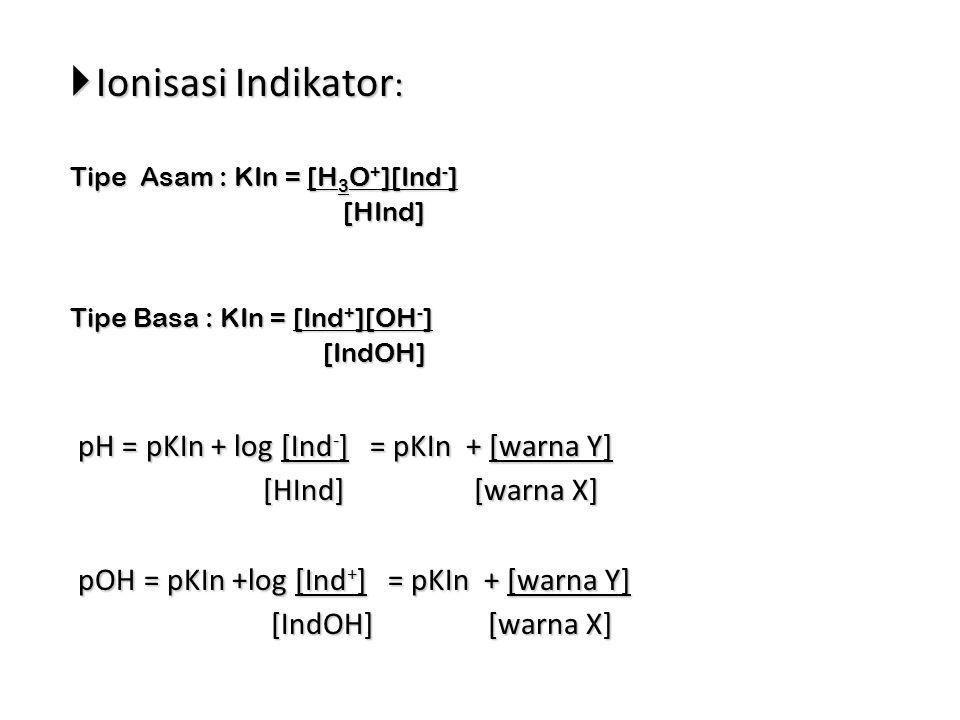 Ionisasi Indikator: pH = pKIn + log [Ind-] = pKIn + [warna Y]